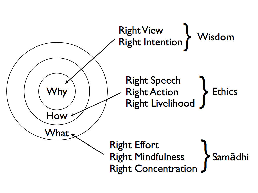 defining enlightment and the eight fold path The noble eightfold path the way to the end of suffering the noble eightfold path find ourselves confronted with the challenge of choosing a path that will lead us to true enlightenment and liberation one cue to resolving this dilemma is to clarify to ourselves our funda.